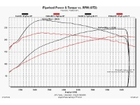 Megane 225 / 230 / R26 Stage 1 or 2 dyno re-map