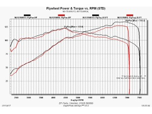 Twingo RS 133 / GT Turbo advanced ECU dyno re-map