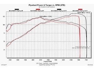 Twingo RS 133 / GT Turbo advanced ECU dyno re-map - EFI