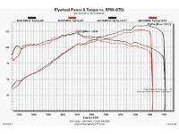 Twingo RS 133 / GT Turbo stage 1 dyno re-map